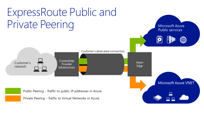 Public and private peering with azure expressroute welcome for Office 365 design guide