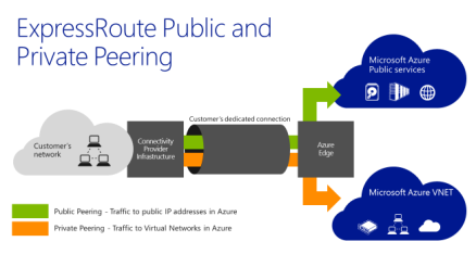 ExpressRoute Public and Private Peering